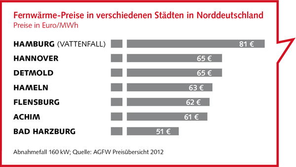 Fernwärmepreise ein Norddeutschland - UNSER HAMBURG - UNSER NETZ